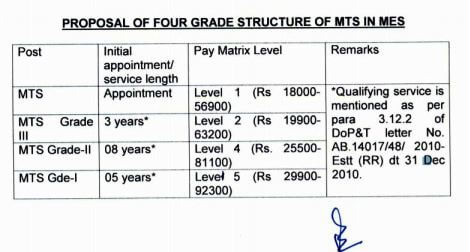 Proposal of four grade structure of multi tasking staff : MES
