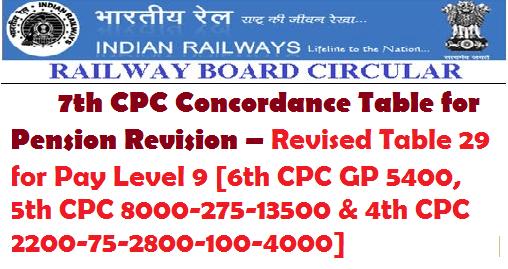 Railway Board 7th CPC Concordance Table for Pension Revision – Revised Table 29 for Pay Level 9 [6th CPC GP 5400, 5th CPC 8000-275-13500 & 4th CPC 2200-75-2800-100-4000]