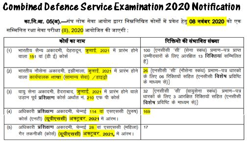 Combined Defence Services Examination (II), 2020 Rules Notification dated 05.08.2020