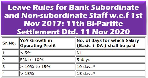 Leave Rules for Bank Subordinate and Non-subordinate Staff w.e.f 1st Nov 2017: 11th BI-Partite Settlement Dtd. 11 Nov 2020