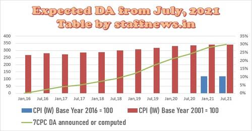 Expected DA from July 2021 almost be 31% subject to non-reduction in next month AICPIN
