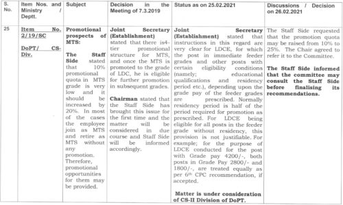 Promotional prospects of MTS, 4-tier promotional structure for MTS: Item No. 2/19/SC Standing Committee Meeting