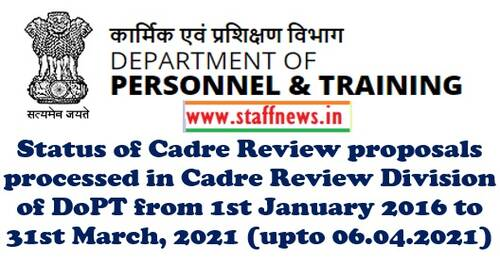 Status of Cadre Review Proposals as on 31.03.2021 processed in Cadre Review Division of DoPT upto 06.04.2021