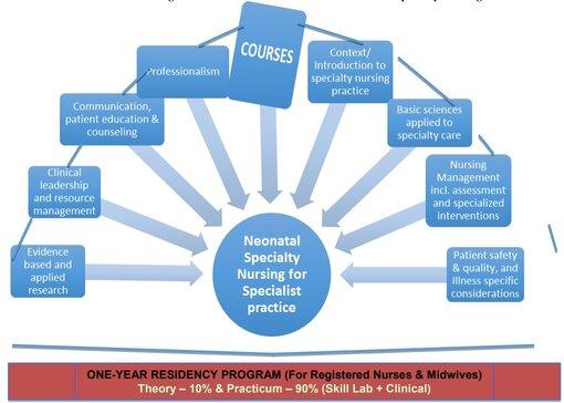 Post Basic Diploma in Neonatal Specialty Nursing – Residency Program Regulations, 2020: Indian Nursing Council