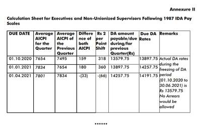 DA from Jul 2021 to the executives and non-unionized supervisors of CPSEs (1987 & 1992 pay revision)