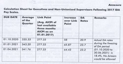 DA from Jul 2021 @23.2% to the executives and non-unionized supervisors of CPSEs (2017 pay revision)