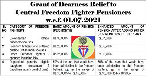 Dearness Relief to Central Freedom Fighter Pensioners@ 26% w.e.f. 01.07.2021
