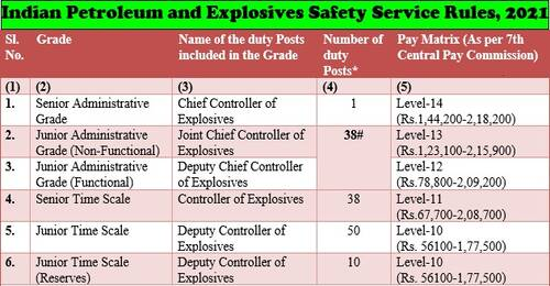 Indian Petroleum and Explosives Safety Service Rules, 2021