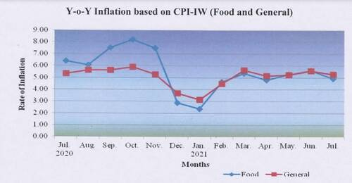 y-o-y-inflation-based-on-cpi-iw-food-and-general-cpi-iw-july-2021