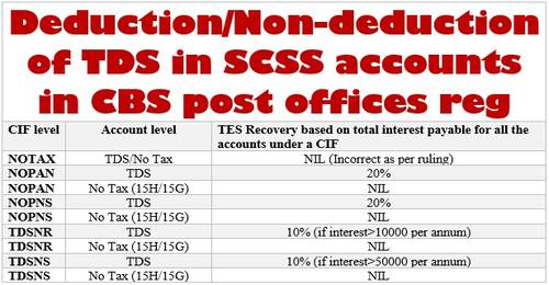 Deduction/Non-deduction of TDS in SCSS accounts in CBS post offices