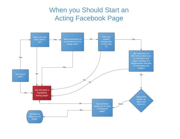 facebook acting