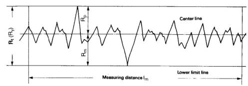 Measuring in rt, ra, and rz. Maximum peak to valley height Rt
