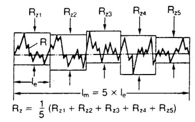 what is rz in surface roughness