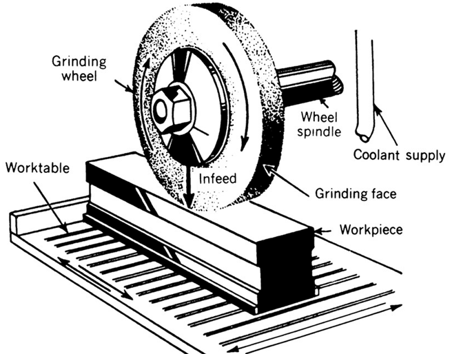 Horizontal Grinder with workpiece