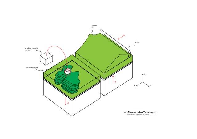 stampa-3d-cjp-schema-funzionamento