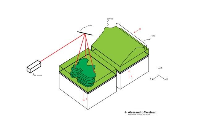 stampa-3d-sls-schema-funzionamento