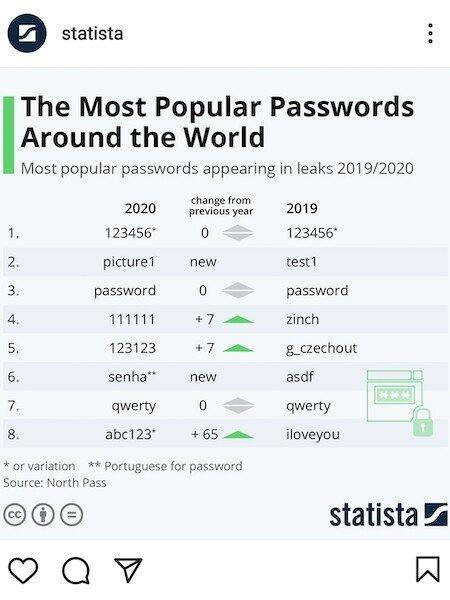 Password, la tabella elaborata da Statista