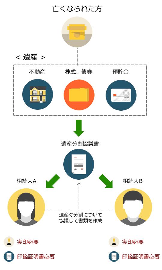 印鑑証明書及び実印による押印と遺産相続について