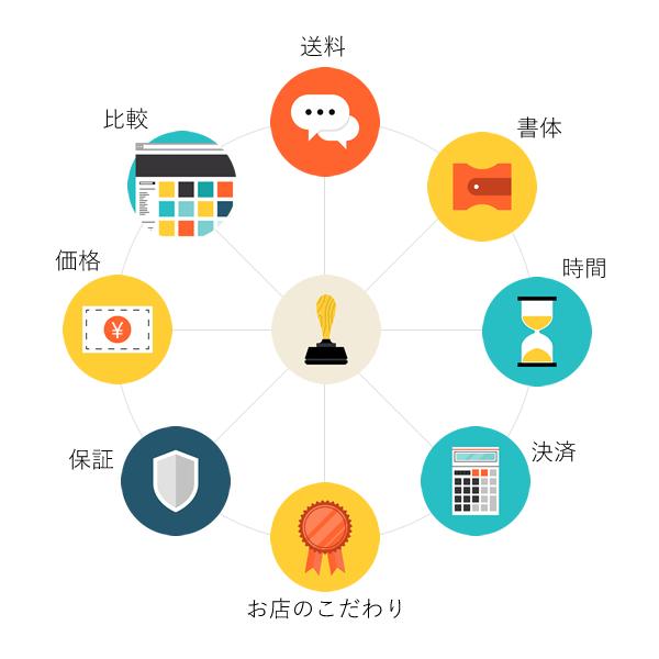 net_order
