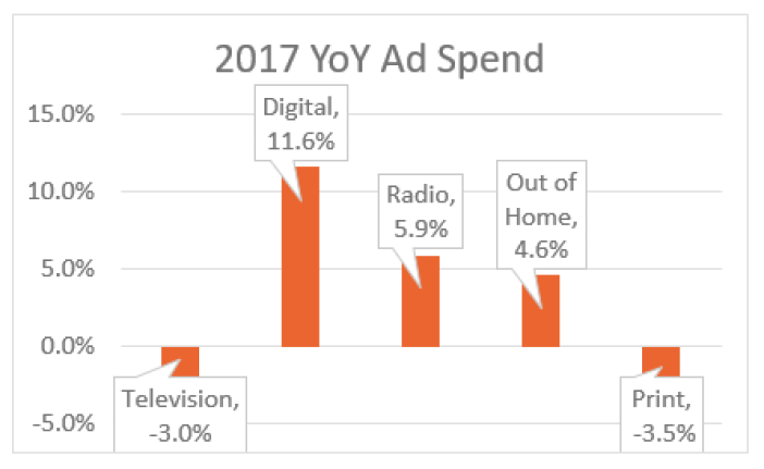 , US Ad Market Grows by 3.7% in 2017 – Ad Spend on National TV Drops, While Digital, OOH, and Radio Grow