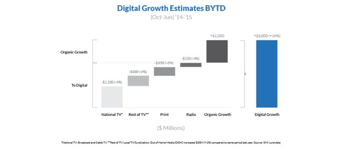 , Where is Digital Advertising's Growth Coming From?
