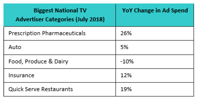 , National Advertising Market Gains 10% in July