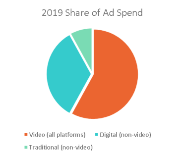 , US Ad Market Stalls in Q4 2014, Led by Lackluster TV Sector