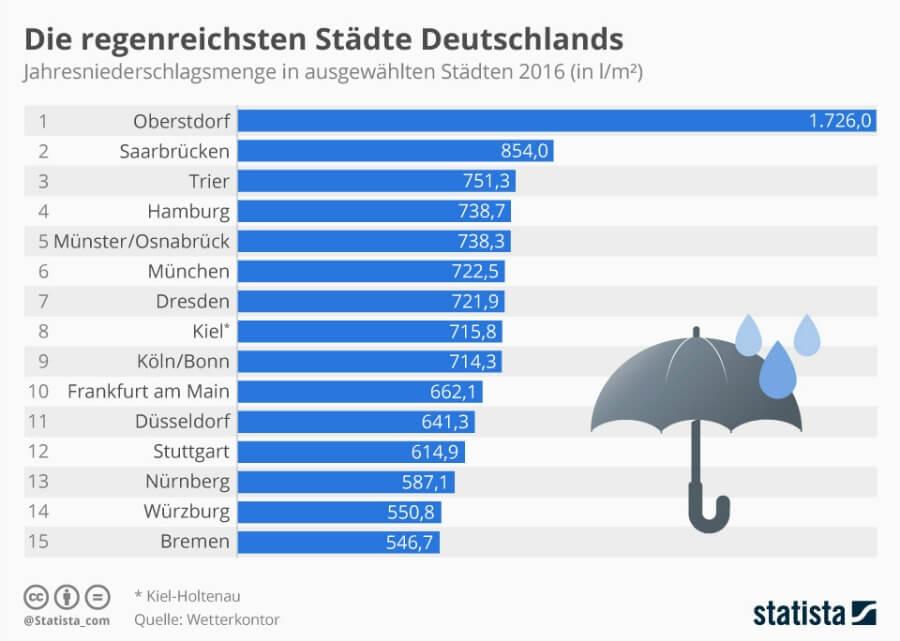 Hamburg is niet de regenachtigste stad van Duitsland