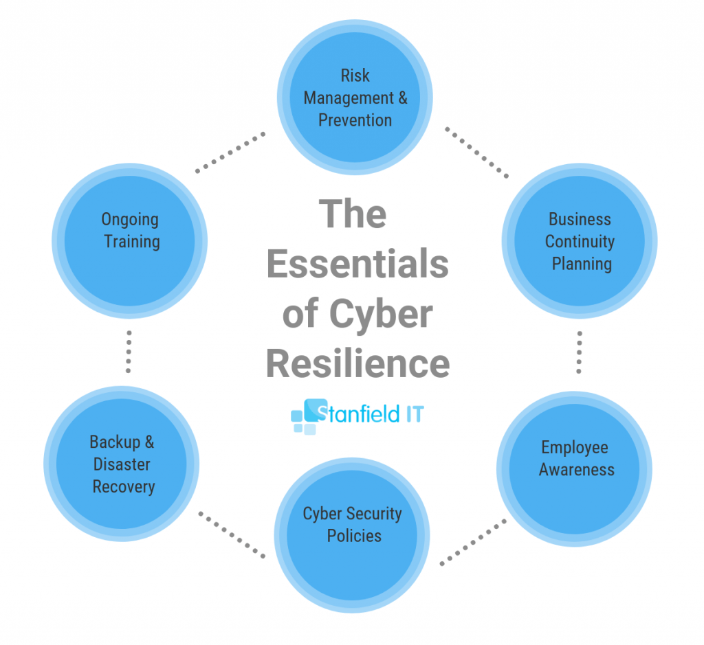 cyber resilience esstentials