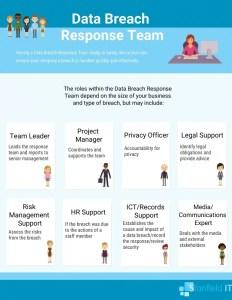 cyber security response team