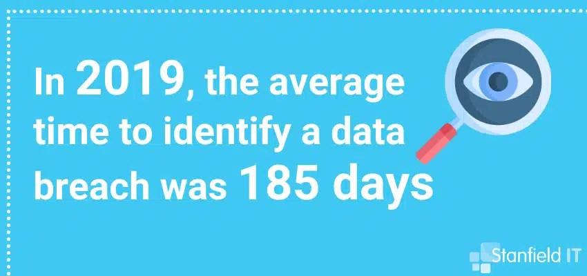 identify data breach