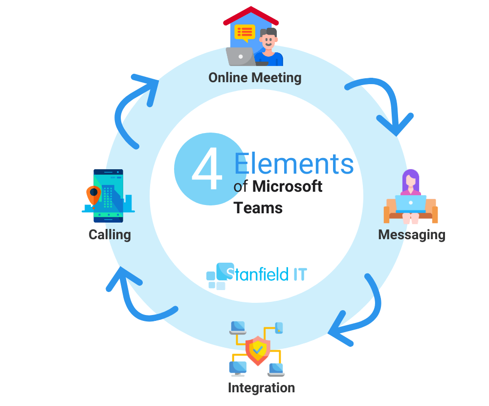 microsoft teams includes
