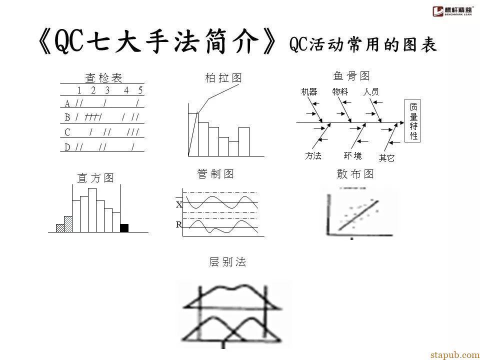 QC七大手法詳解   汽車質量管理筆記
