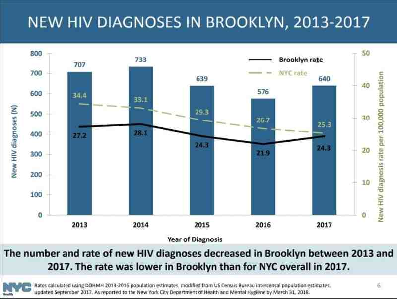 Hiv Infections On The Rise In Brooklyn Red Hook Star Revue