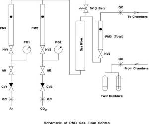 Gas Flow Control for PMD
