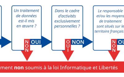 CNIL Informatique et Libertés : suis-je concerné ?