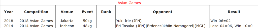 Asian Games Records