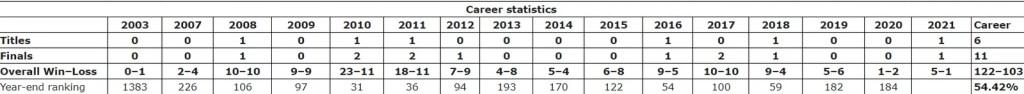 John Isner Career Stats