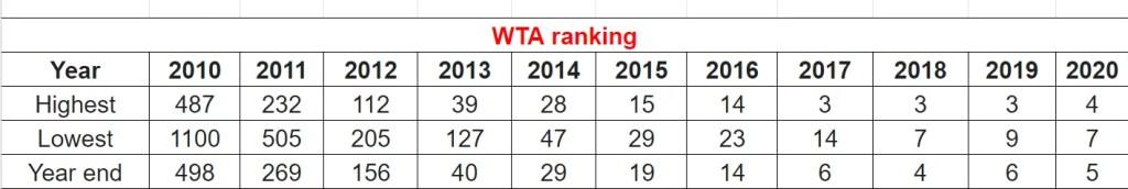 WTA Ranking