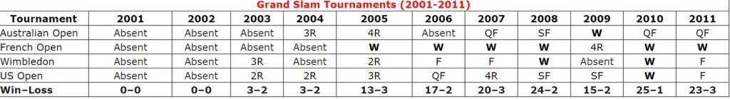 Rafael Nadal Grand Slam Tournament Single (2001-2011)