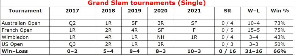 Stefanos Tsitsipas Grand Slam single stats