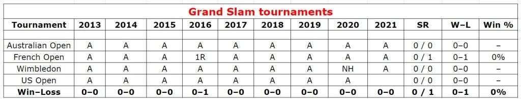 Alexander Zverev grand slam double stats