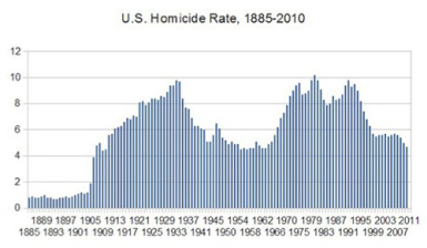 3-9-us-homicide-rate