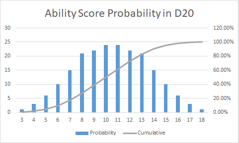 How Realistic is D&D When it Comes to Strength and IQ