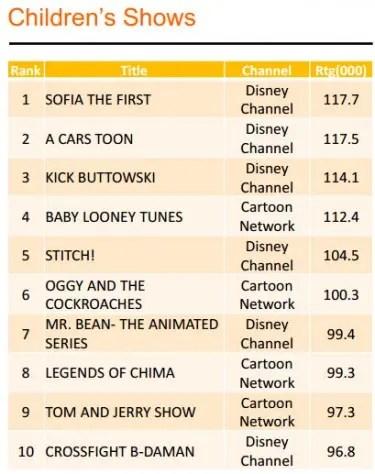 Top Children Shows