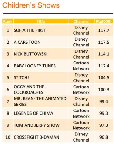 Top Children Shows