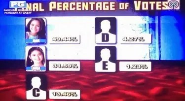 8th Eviction Results