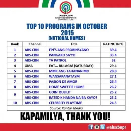 Top 10 Programs in October