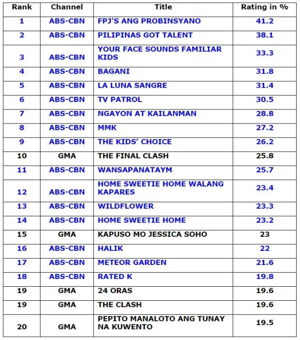 Top 20 Highest-Rated Philippine TV Programs of 2018