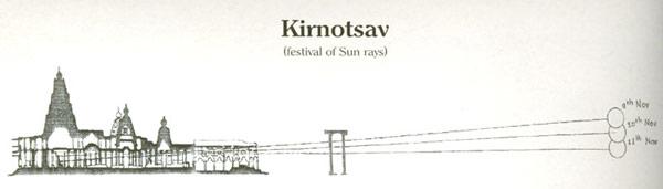 Kolhapur Mahalakshmi Kiranotsav - Festival of Sun Rays